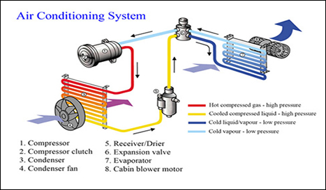 Automotive Air Conditioning >> Casey Automotive Air Conditioning Repair Palatine Il 60067
